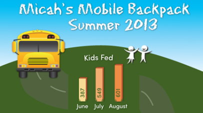 Micah's Mobile Backpack Summer Infographic